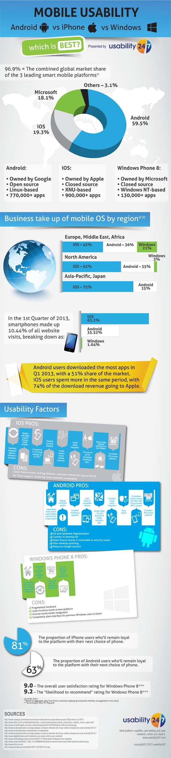 Mobile usability: android vs iPhone vs Windows infographic