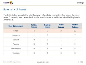 Usability Audit summary table