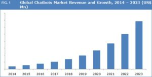 global chatbot market revenue and growth