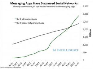 messaging apps graph