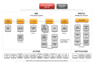 initial information model